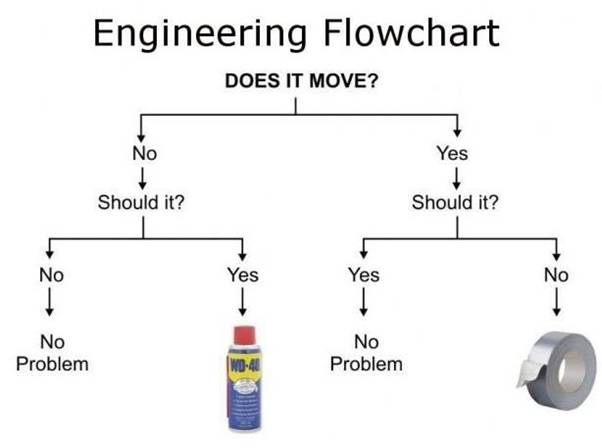 Engineers' Flowchart